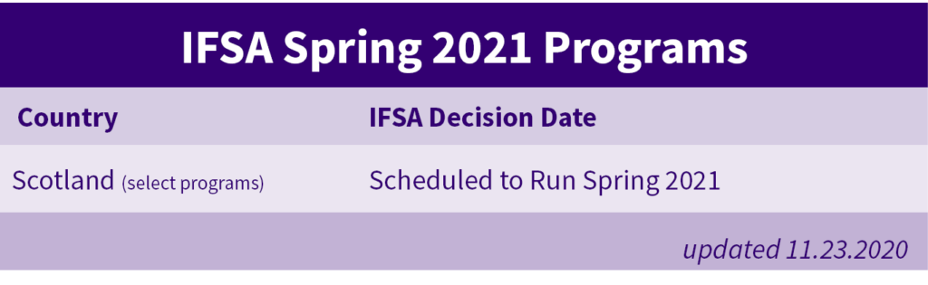 Spring 2021 Decision Date Graph